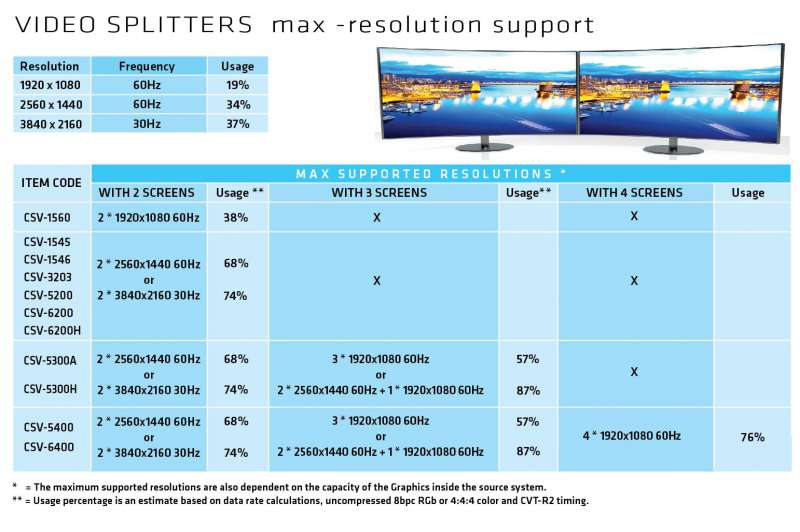 Video splitters resolution support